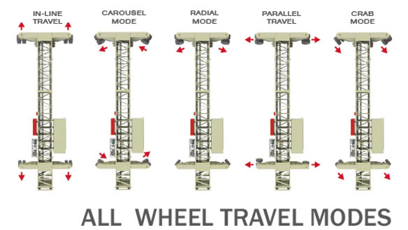 all-wheel-travel-shiploader-modes