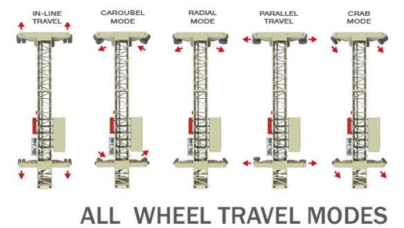 all-wheel-travel-shiploader-modes